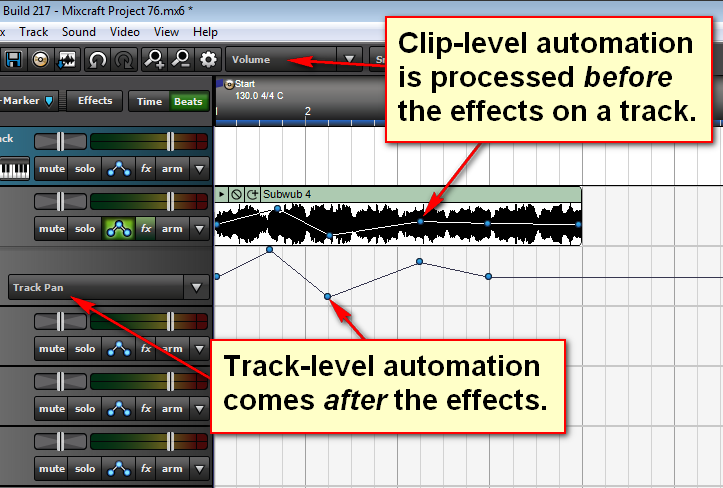 Clip-level automation is processed before effects and track-level automation is processed afterwards.